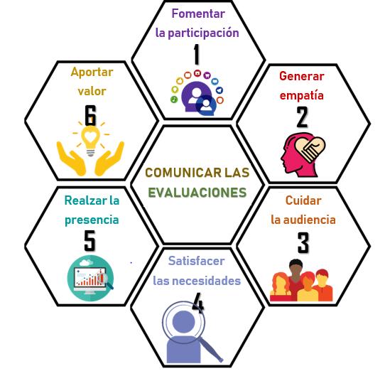 communicating evaluations ES