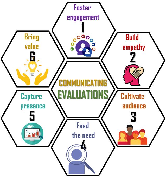 communicating evaluations